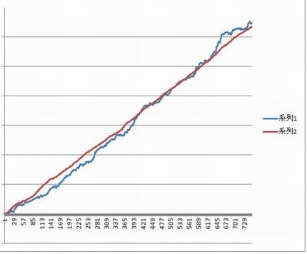 パチンコパチスロ収支グラフ