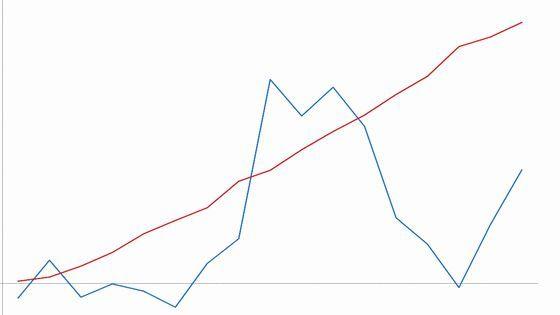 パチンコ収支グラフ