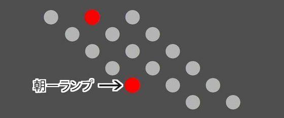 シルバーダイヤモンド,潜伏確変,朝一ランプ,特殊モード,三洋